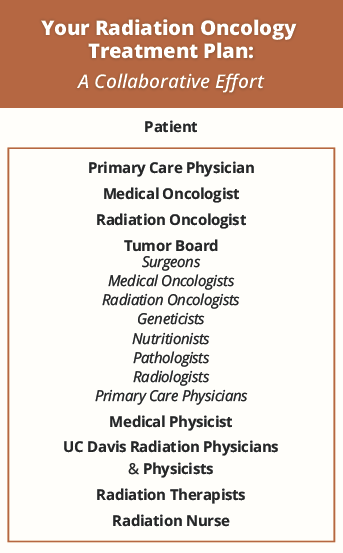 Radiation Oncology Treatment Plan