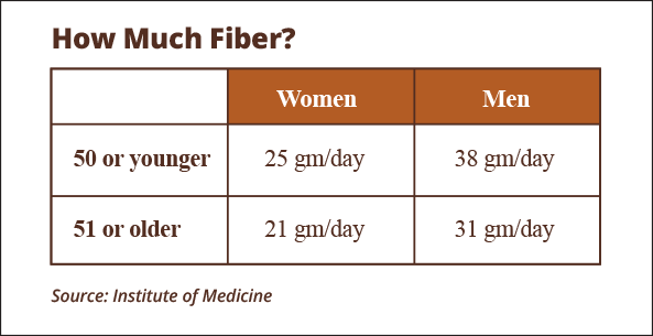 women 50 or younger should eat 25 grams of fiber per day, men 50 or younger should eat 38 grams of fiber per day, women 51 or older should eat 21 grams of fiber per day, men 51 or older should eat 31 grams of fiber per day,