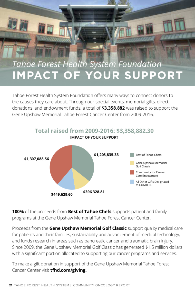 Impact of your support